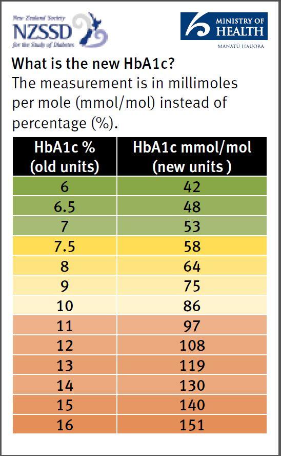 HbA1c chart and units