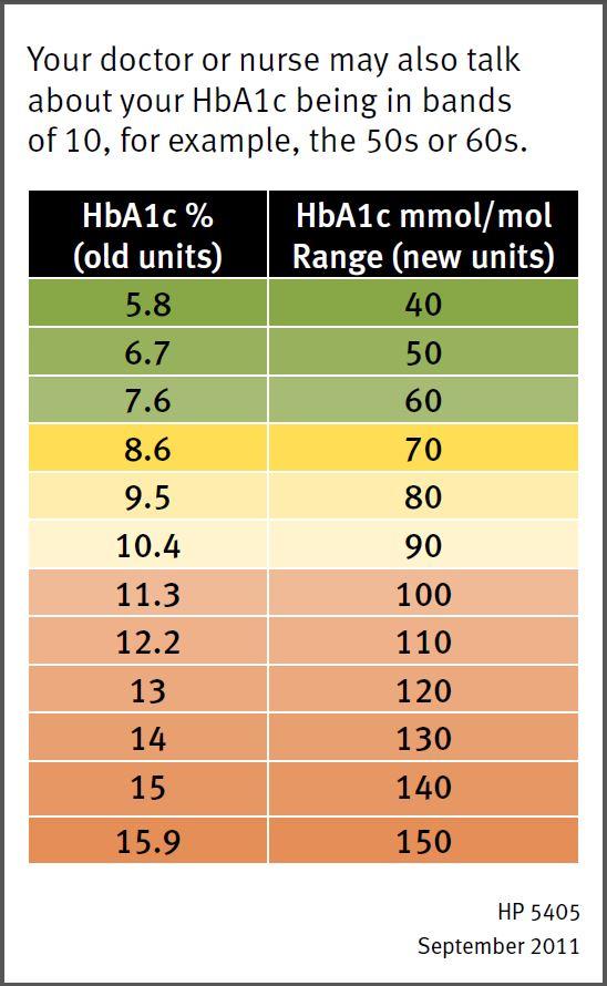 HbA1c bands
