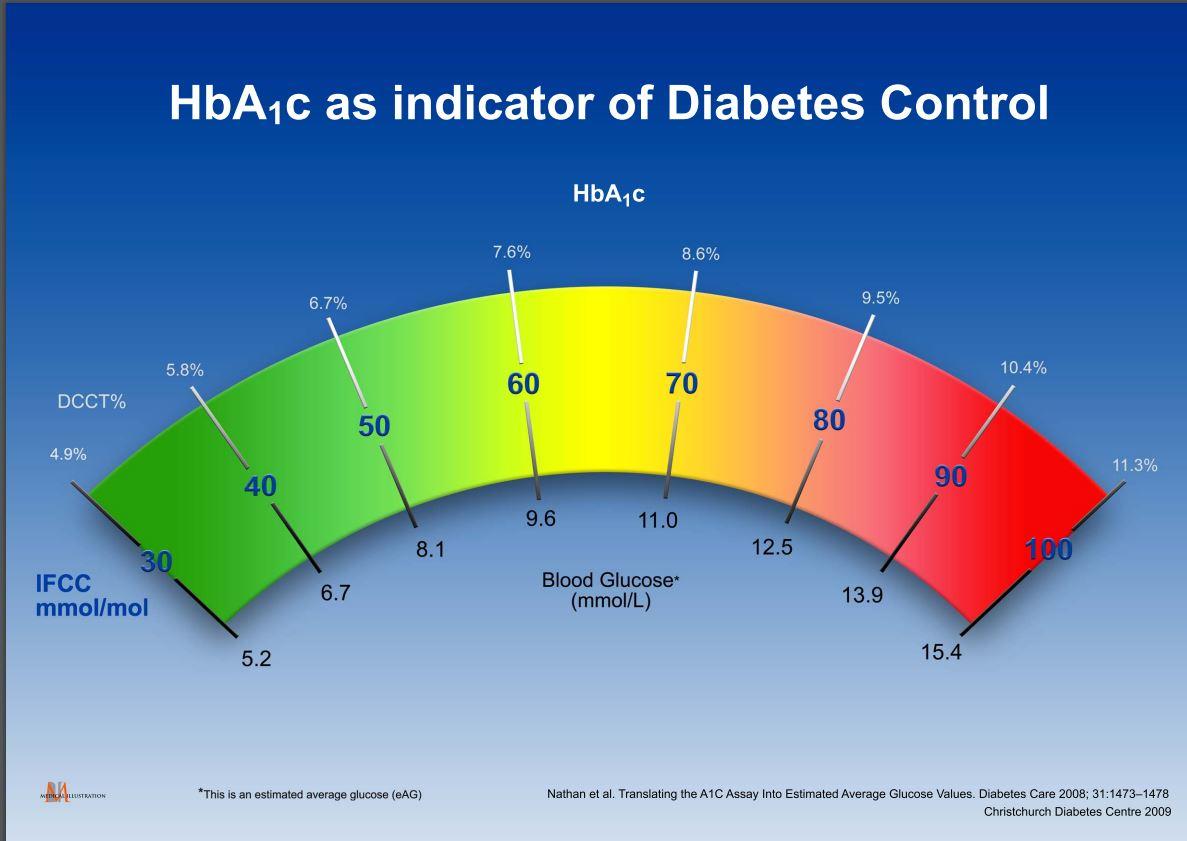 HbA1c testing